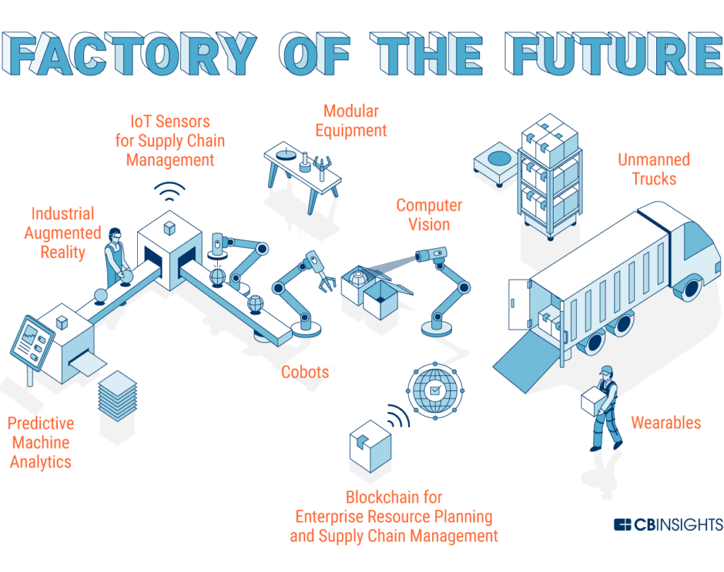 Future Factory Manufacturing