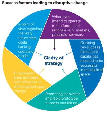 Disruption Strategy