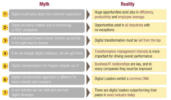 Myths-and-realities-of-digital-transformation