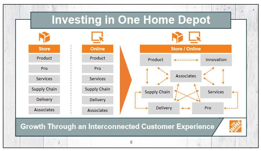 One Home Depot Digital Transformation
