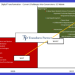 Digital Transformation 3C Matrix