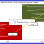Digital Transformation 3C Matrix